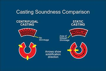 Centrifugal Casting Process: Advantages and Limitations