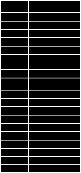 UNS Chart